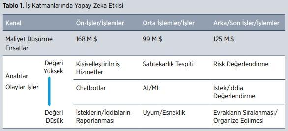 is-yapay-zeka
