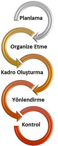 yönetim işlevleri